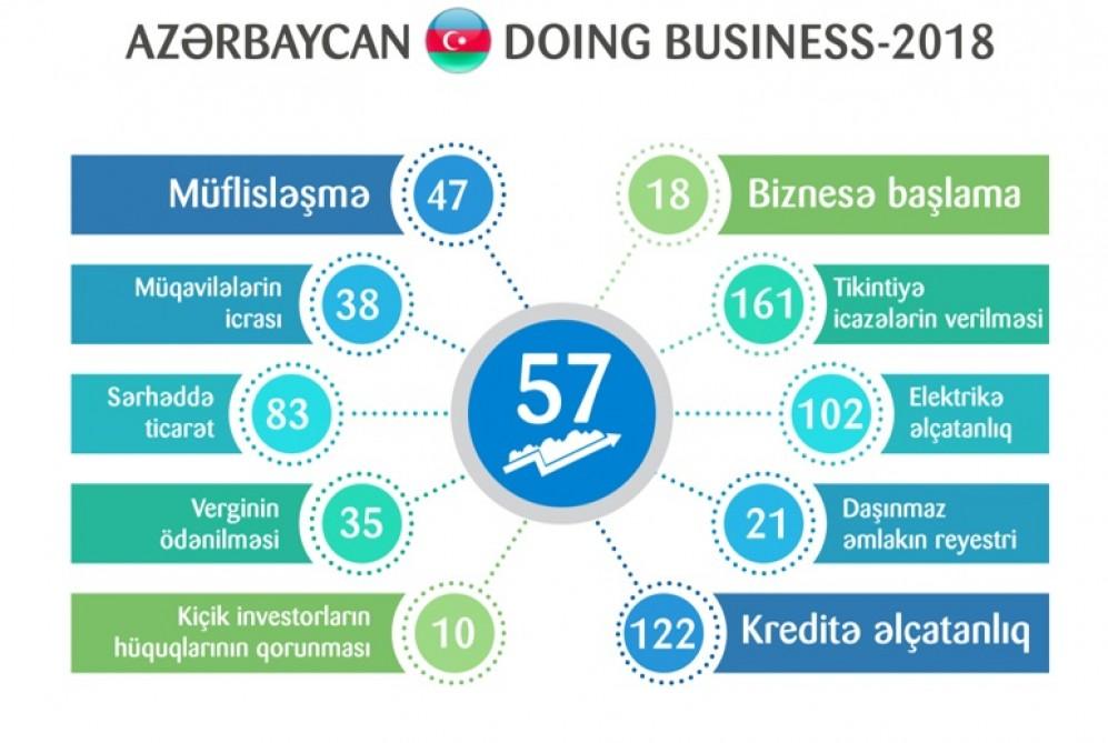 """Azərbaycan """"Doing Business 2018"""" hesabatında 8 pillə irəlilədi"""